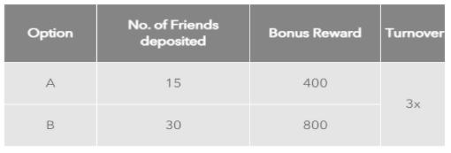 mega888 referrral bonus table